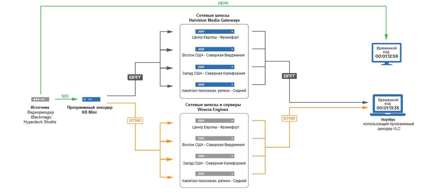 Рисунок 7: Программное кодирование / декодирование - тестовая система с программным энкодером KB и декодером VLC