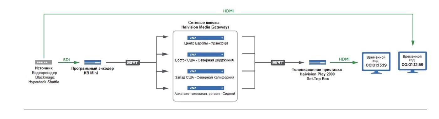 Рисунок 9: Тестовая система с использованием аппаратных энкодеров и декодеров Makito X