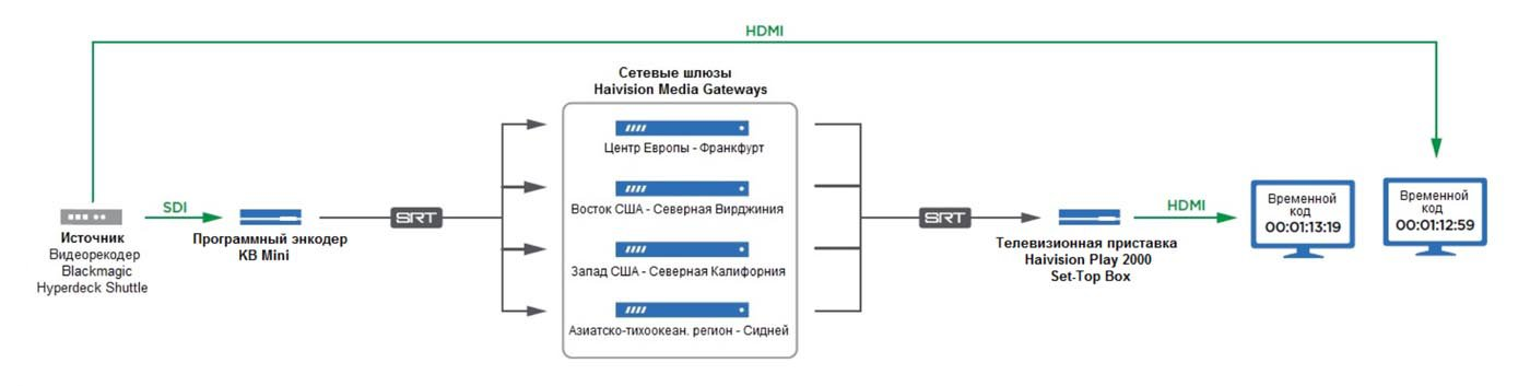 Рисунок 11: Тестовая система для определения максимальной скорости потоков