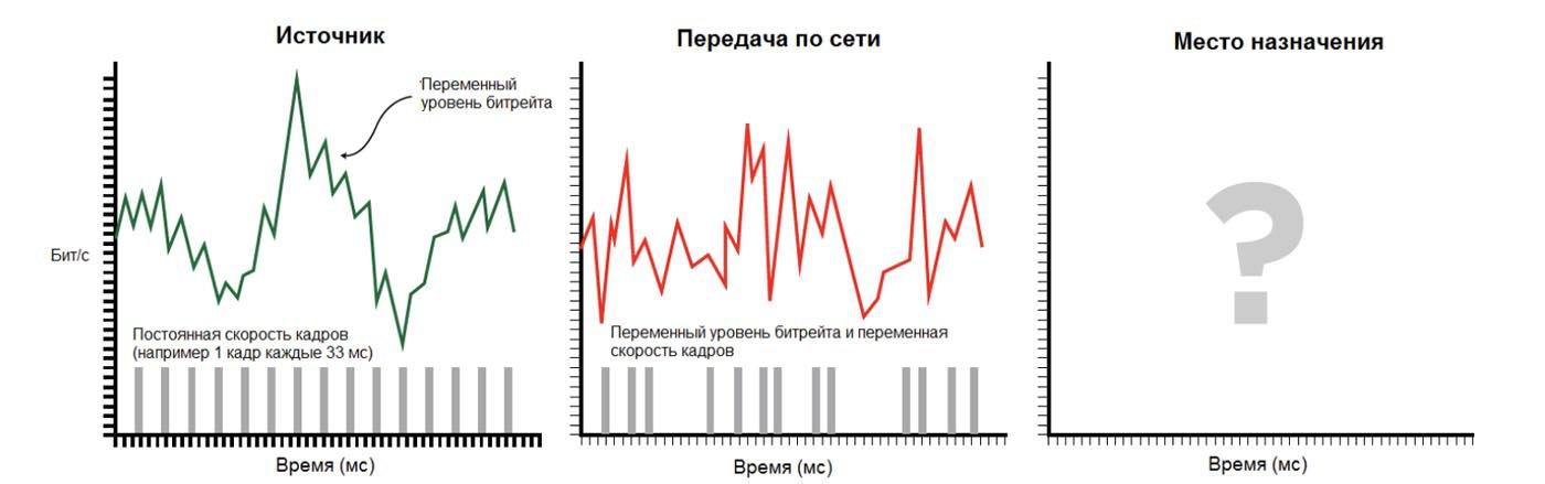 Рисунок 4: Характеристики входного сигнала не соответствуют характеристикам передачи по сети